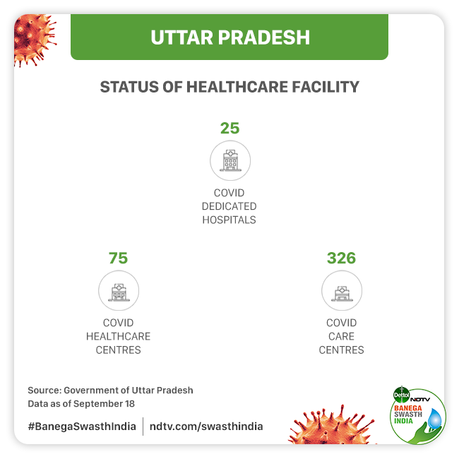 Uttar Pradesh has 25 hospitals that are equipped to care for critical patients, 75 hospitals dedicated to COVID patients with moderate symptoms and 326 COVID Care Centres.