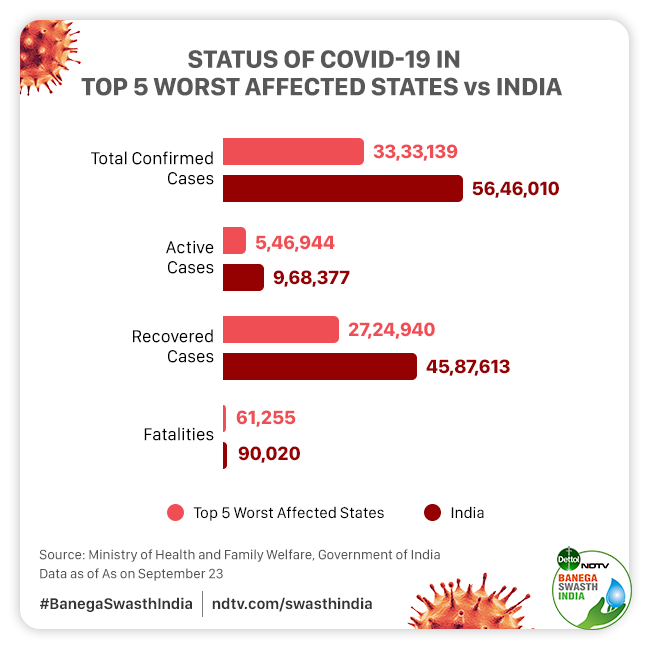 Coronavirus Pandemic Roundup: 60 Per Cent Of COVID-19 Cases Are In The Top Five States Worst Affected By The Pandemic