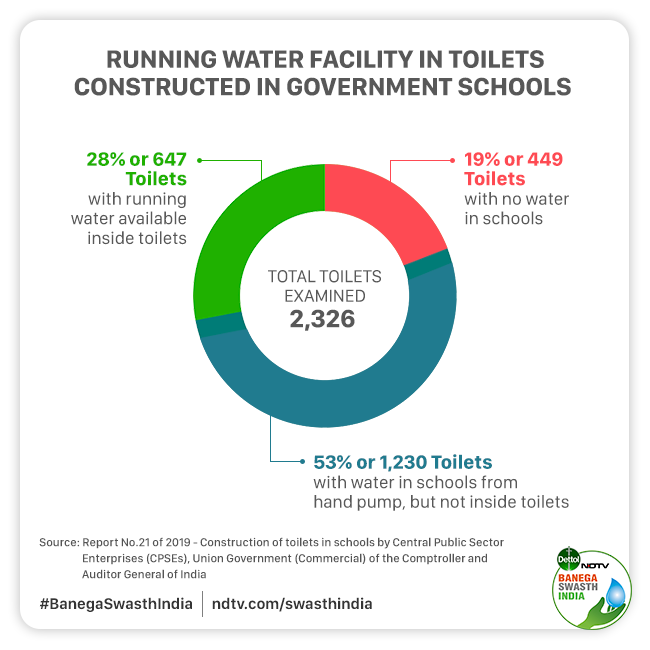 72% Of Toilets Surveyed By CAG In Government Schools Don't Have A Running Water Facility, 11% Are Non-existent Or Partially Constructed