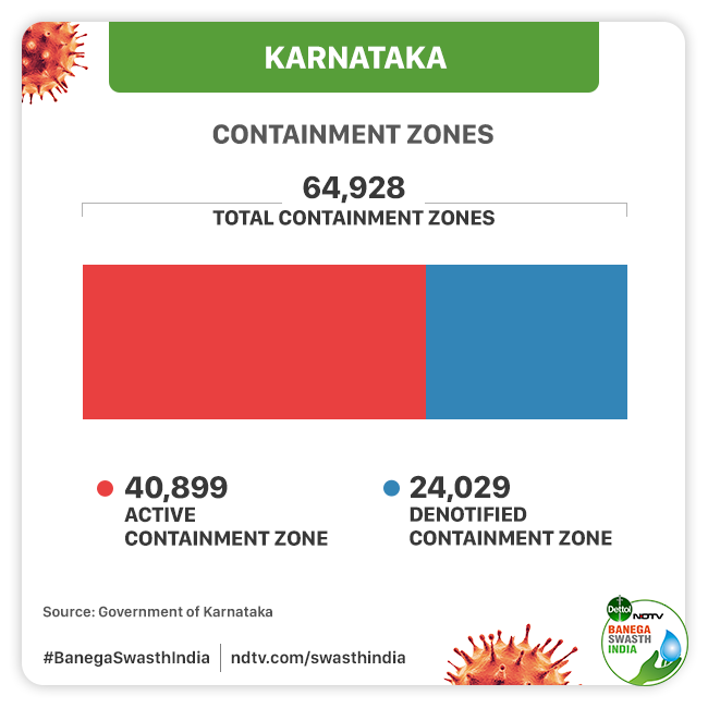 Coronavirus State Report: From One Of The Best Performing States Once, Karnataka Took A Turn For The Worst During Its Fight Against COVID-19