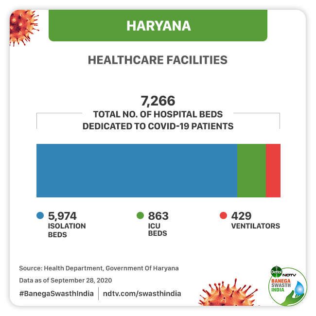 Haryana Has One Of The Lowest COVID-19 Death Rates In The Country But The Recent Spike In Numbers Can Be A Cause For Concern