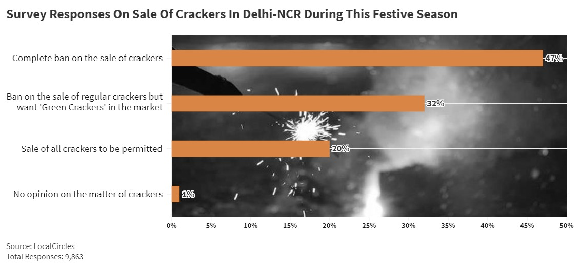 79% Of Delhi-NCR Residents Want Ban On Firecrackers Sale This Diwali, 75% Say Anti-Pollution Plan Not Implemented Well: Survey