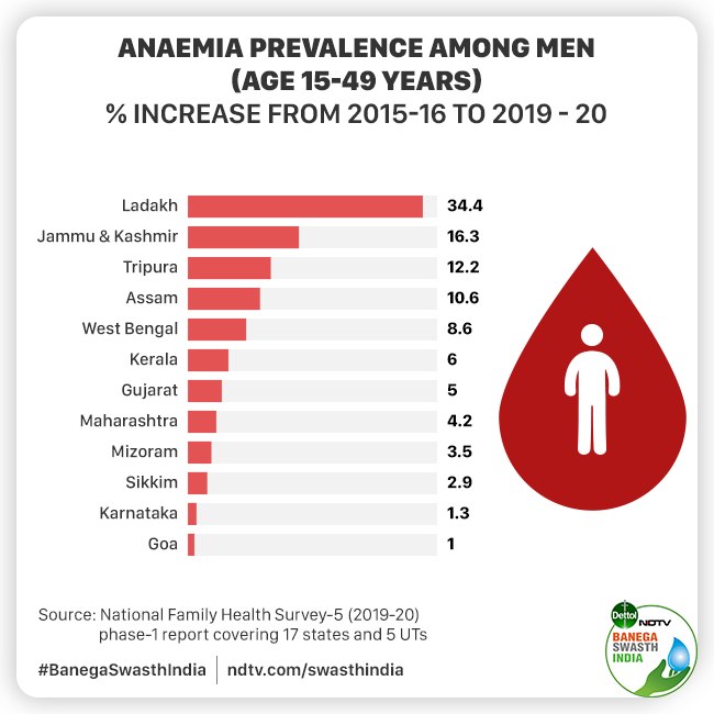 Anaemia Continues To Rise Among Women Of Childbearing Age And Children In The Country, Shows Fifth National Family Health Survey