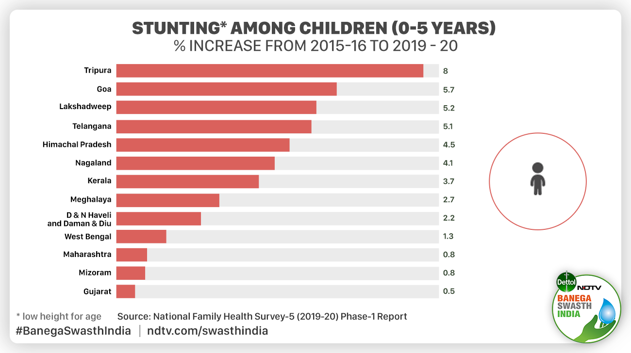 National Family Health Survey (NFHS-5): Child Mortality Rate And Vaccination Improve But Concerns Around Malnutrition And Anaemia Remain