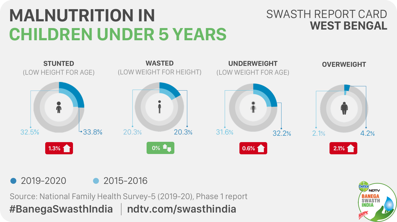 Despite Improvements In Health Services, Malnutrition Persists In West Bengal Finds NFHS-5