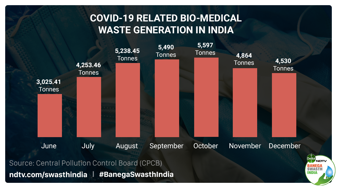 In Last Seven Months, India Generated Around 33,000 Tonnes COVID-19 Waste, Maharashtra Biggest Contributor: Report
