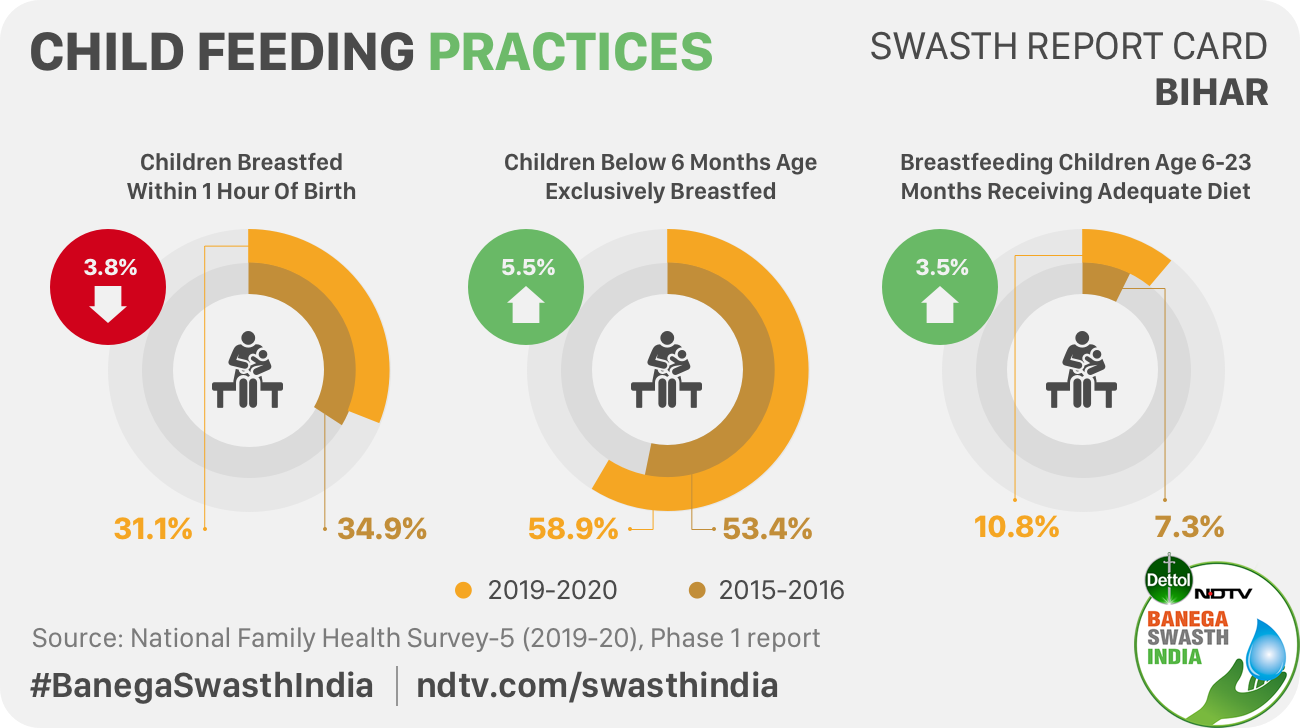 Bihar Reports A Decline In Infant And Child Mortality Rate But Rise In Prevalence Of Anaemia Causes Worry