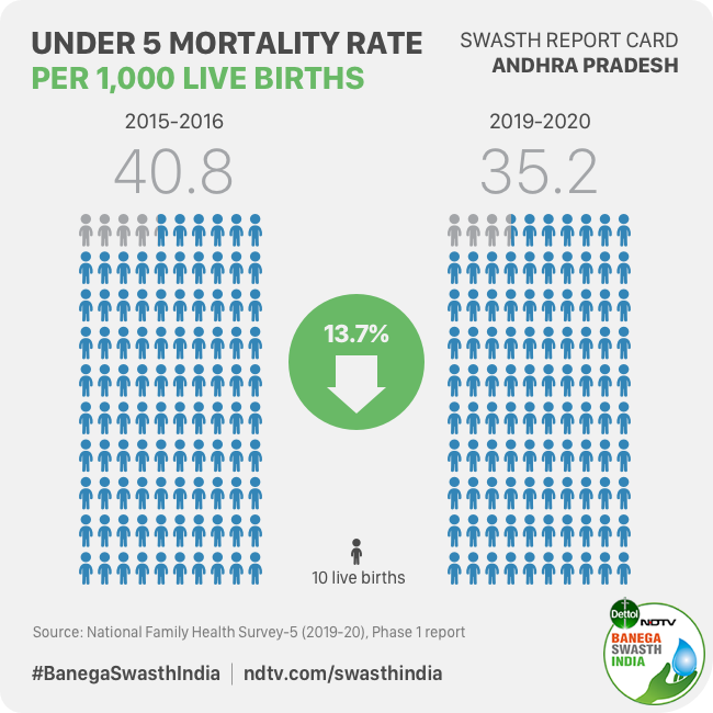 Andhra Pradesh Reports Improvement In Infant And Child Mortality Rate But A Sharp Rise In Overweight Children