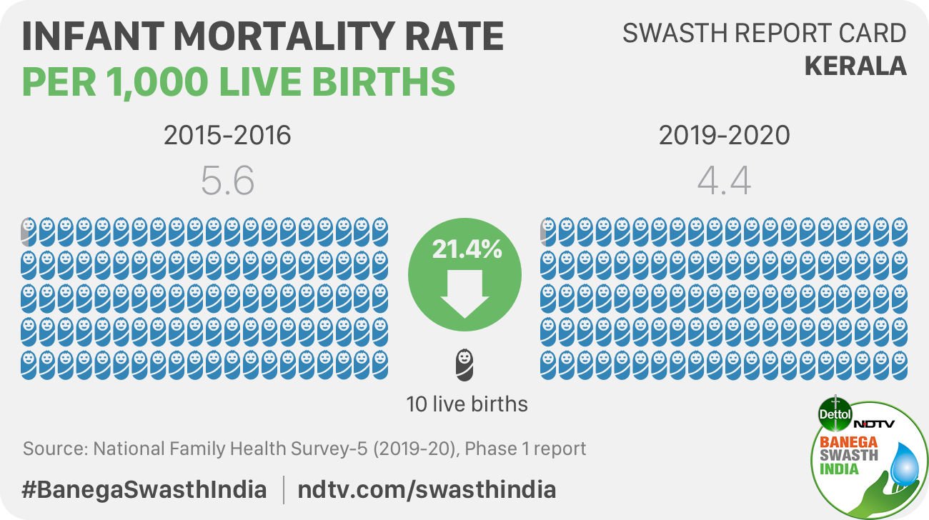 Infant mortality rate has declined by over 20 per cent in Kerala