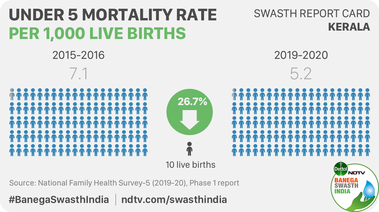 The under-five mortality rate has decline in Kerala