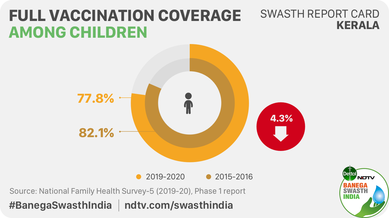 There has been a decline in full vaccination coverage among children aged 12-23 months in Kerala: NFHS-5