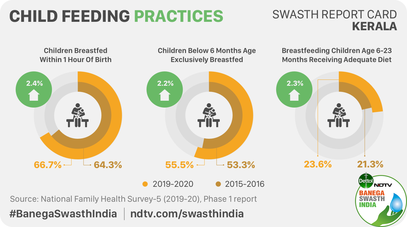 More children are breastfed within one hour of birth and exclusively breastfed upto six months of birth in Kerala, reveals NFHS-5