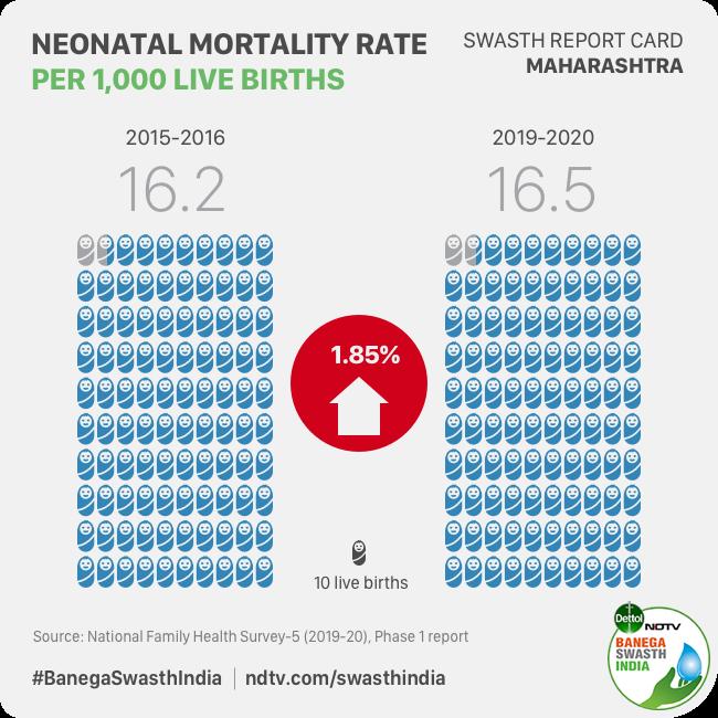 Maharashtra Records 15 Per Cent Increase In Child Anaemia, Neonatal Mortality: National Family Health Survey