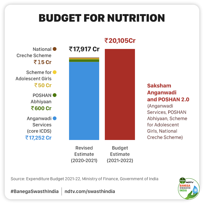Union Budget 2021 Explained: Decoding The 137 Per Cent Increase In Health Expenditure
