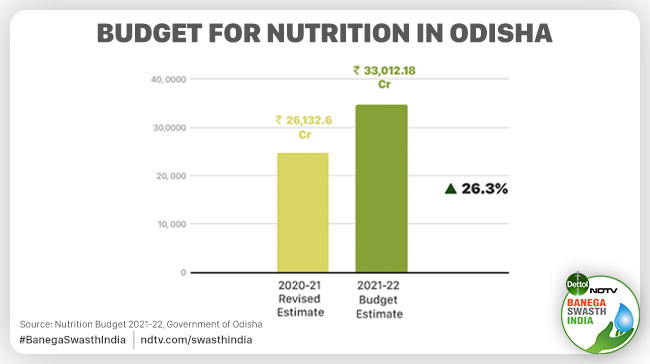 Odisha Budget 2021-22: Experts Welcome The Allocation Increase In Supplementary Nutrition Programmes