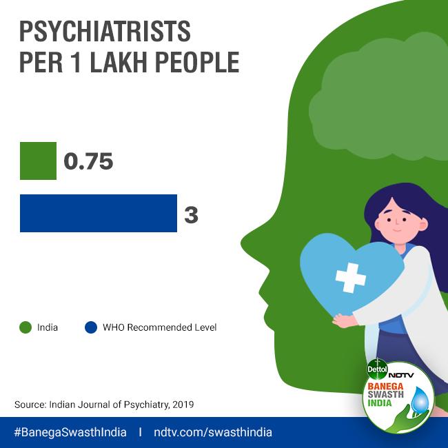 Understanding The Burden Of Mental Disorders In India