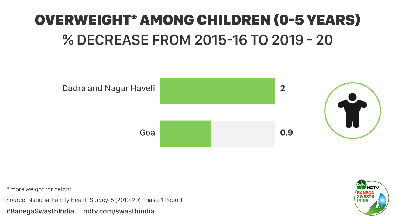 The available data shows an increase in child wasting (low weight for height) in states like Telangana, Kerala, Bihar and Assam, compared to the previous round of the same survey in 2015-16.