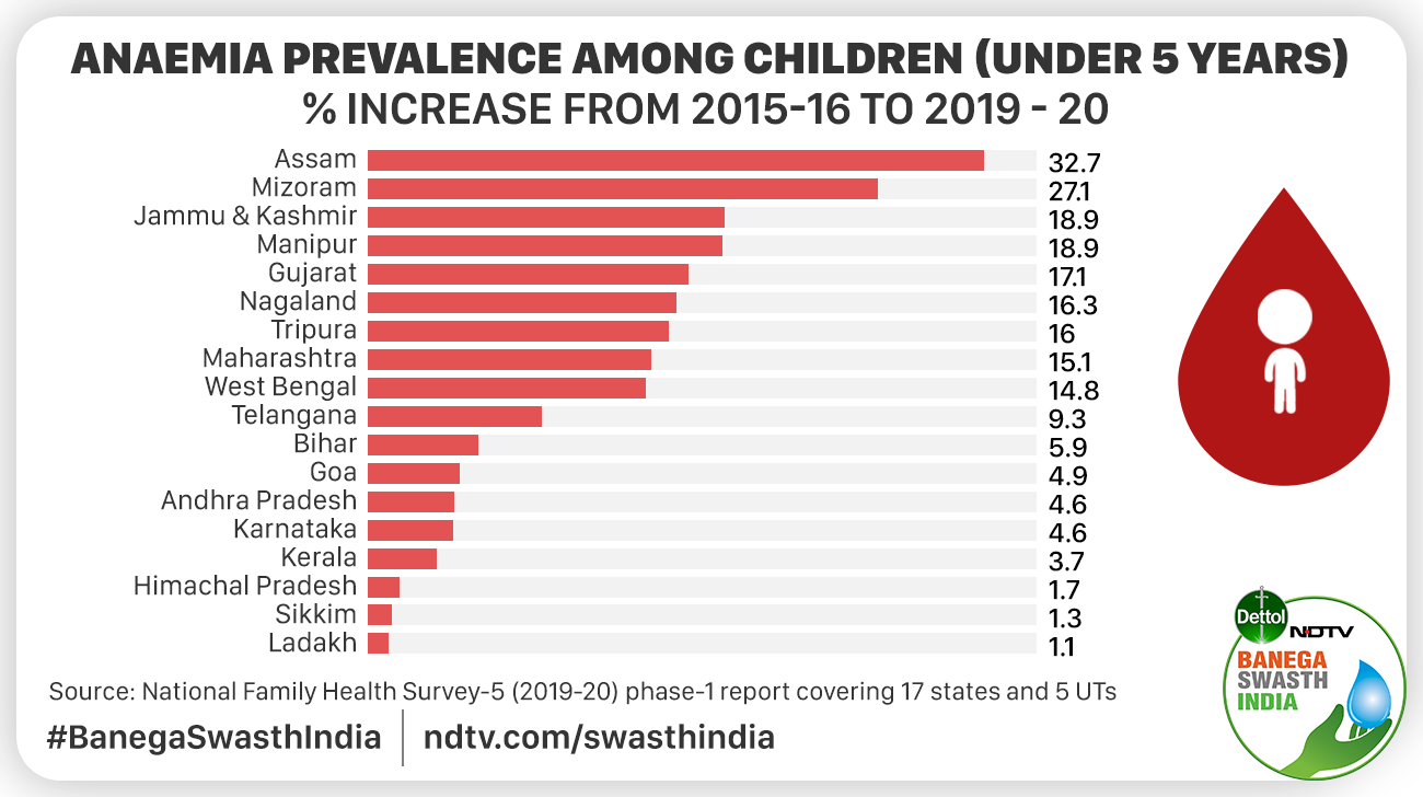 #BanegaSwasthIndia | 'India is far from meeting #Malnutrition targets set under the #POSHANAbhiyaan or the Sustainable Development Goals on time,' say experts. Here is why #POSHANMaah