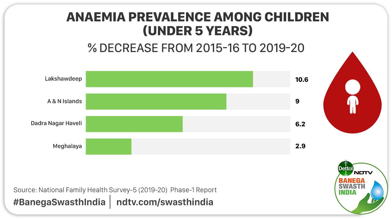 POSHAN Maah 2021: Despite Various Government Programmes Focusing On Malnutrition, Why Is India Missing Its Nutrition Goals