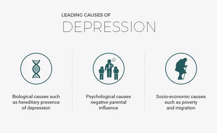 what is the leading cause for depression