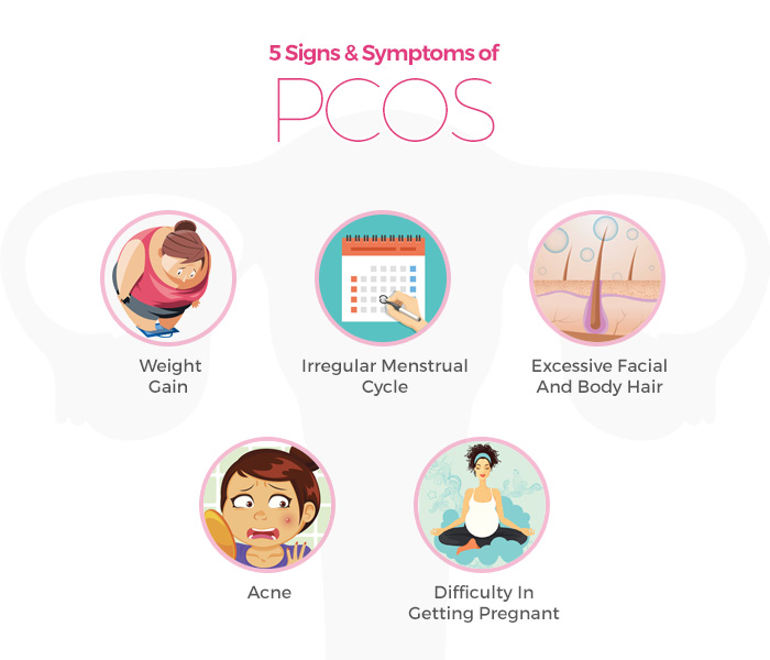 1 In 5 Women In India Have Polycystic Ovarian Syndrome, Here's What You Need To Know About The Disorder