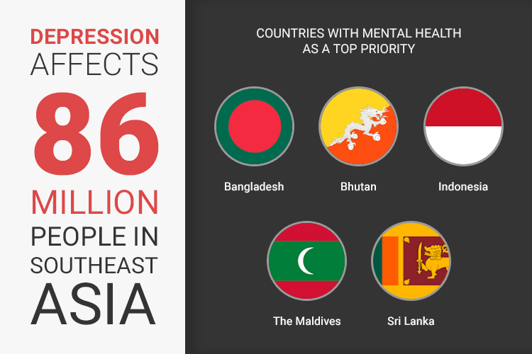 Depression affects 86 million people in South Asia
